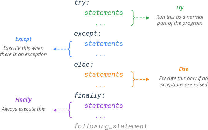 Python Exception try-except-else-finally Syntax