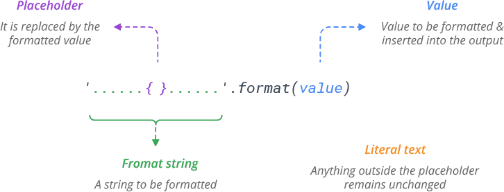 Python String format() Method Syntax