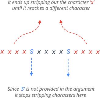 Python Strip Method Example Explanation