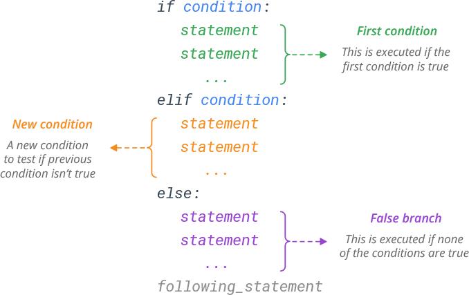 Python elif Statement Syntax