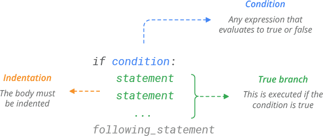Python if Statement Syntax