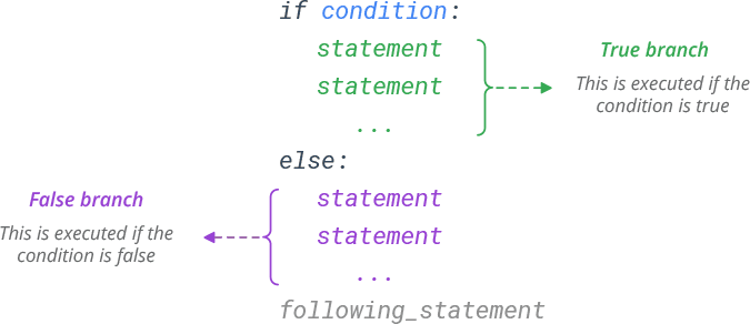 Python if else Statement Syntax