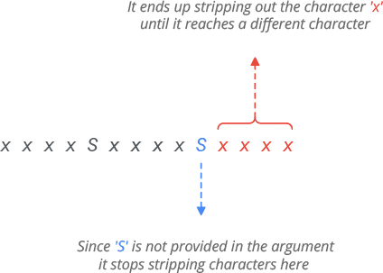 Python rstrip Method Example Explanation