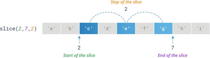 Python slice() - Specifying Step Size