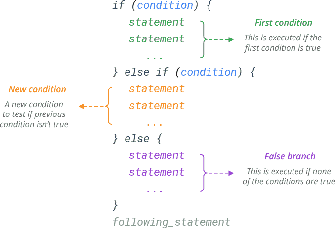r if else if else statement syntax