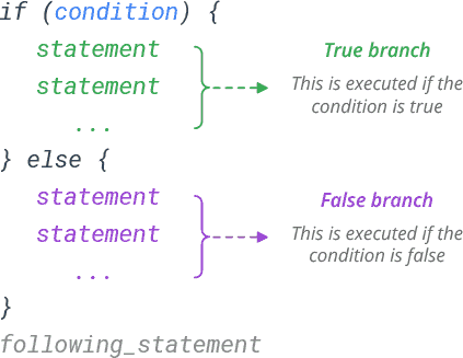 r if else statement syntax