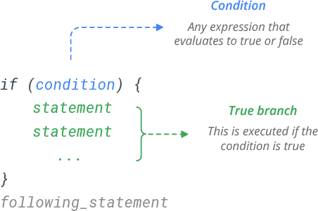 r if statement syntax