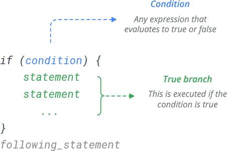 r if statement syntax