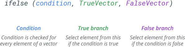 r ifelse function syntax