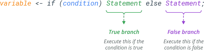 r one line if else syntax
