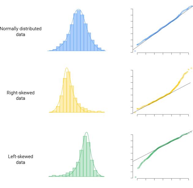 typical quantile quantile qq plot
