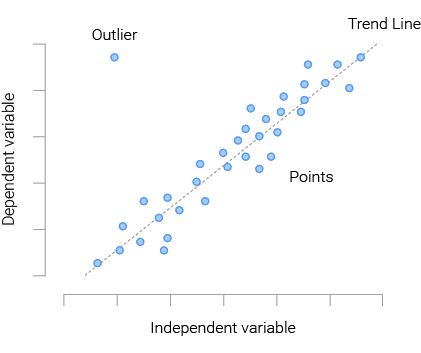 typical scatter plot
